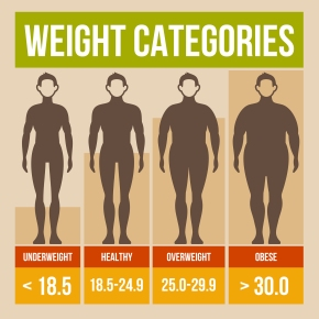Healthline.com:  A Very High or Very Low BMI Could Make RA Remission More Difficult